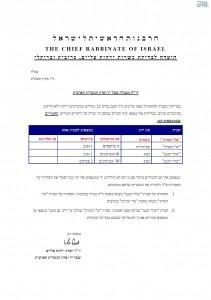 Chief Rabbinate bug infestation report (Yuvul HaNegv and Alei HaSharon) companies